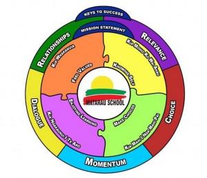 Matarau Schoolwide Education framework